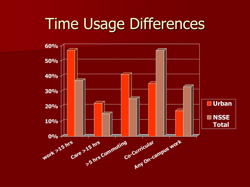 Time Usage Differences