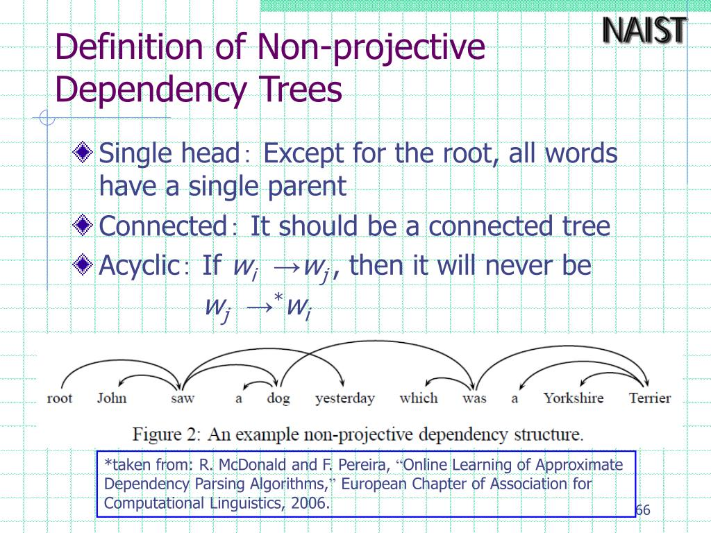 Definition of Non-projective Dependency Trees