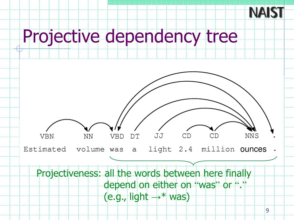 Projective dependency tree