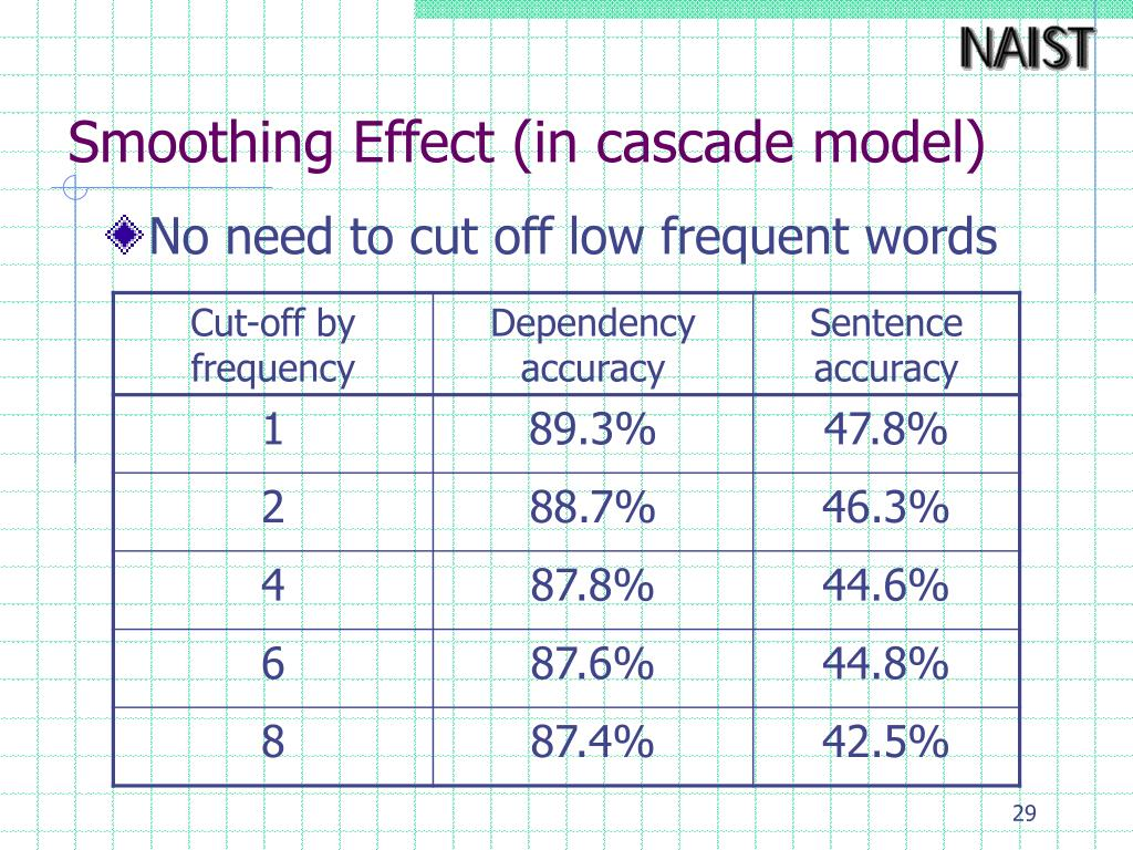 Smoothing Effect (in cascade model)