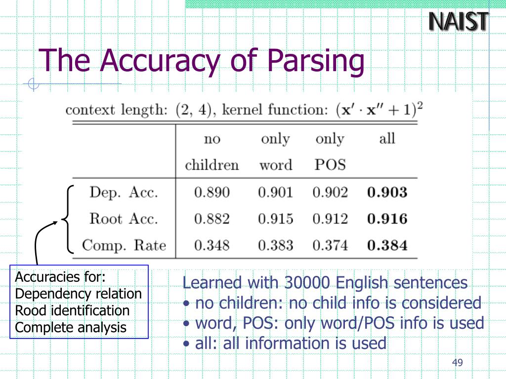 The Accuracy of Parsing