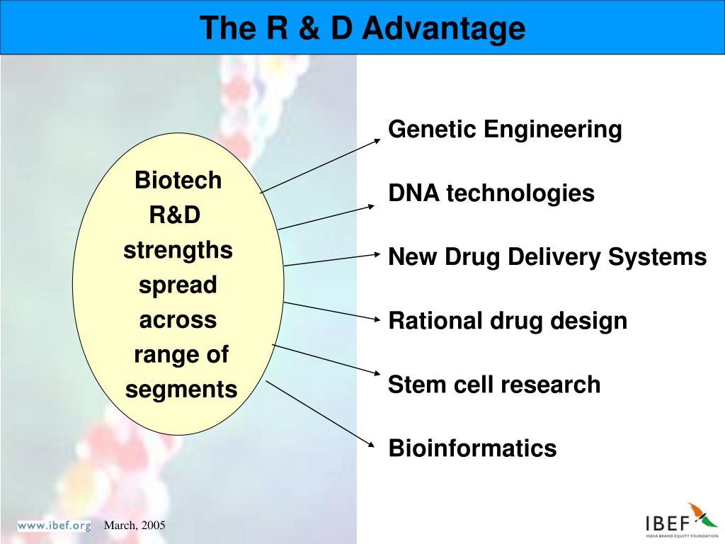 The R & D Advantage