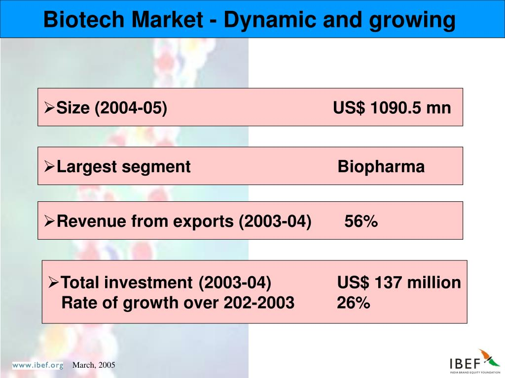Biotech Market - Dynamic and growing