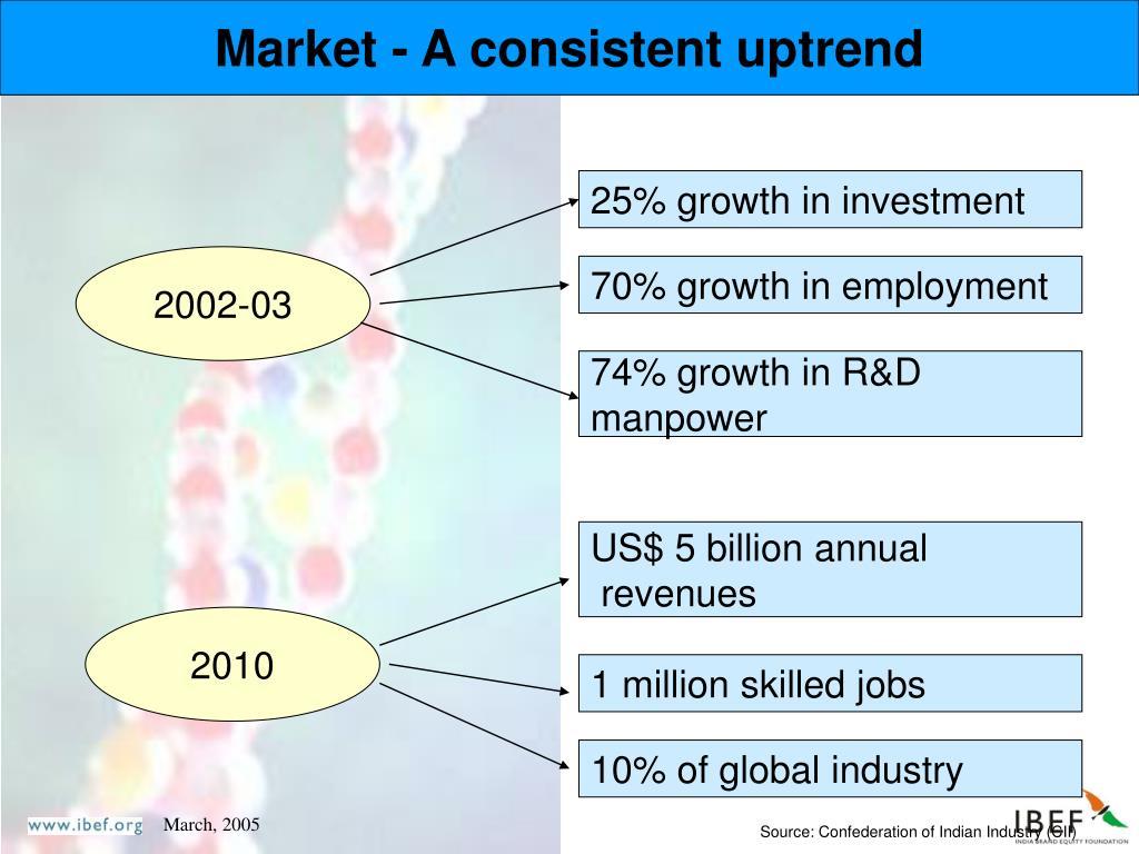 Market - A consistent uptrend