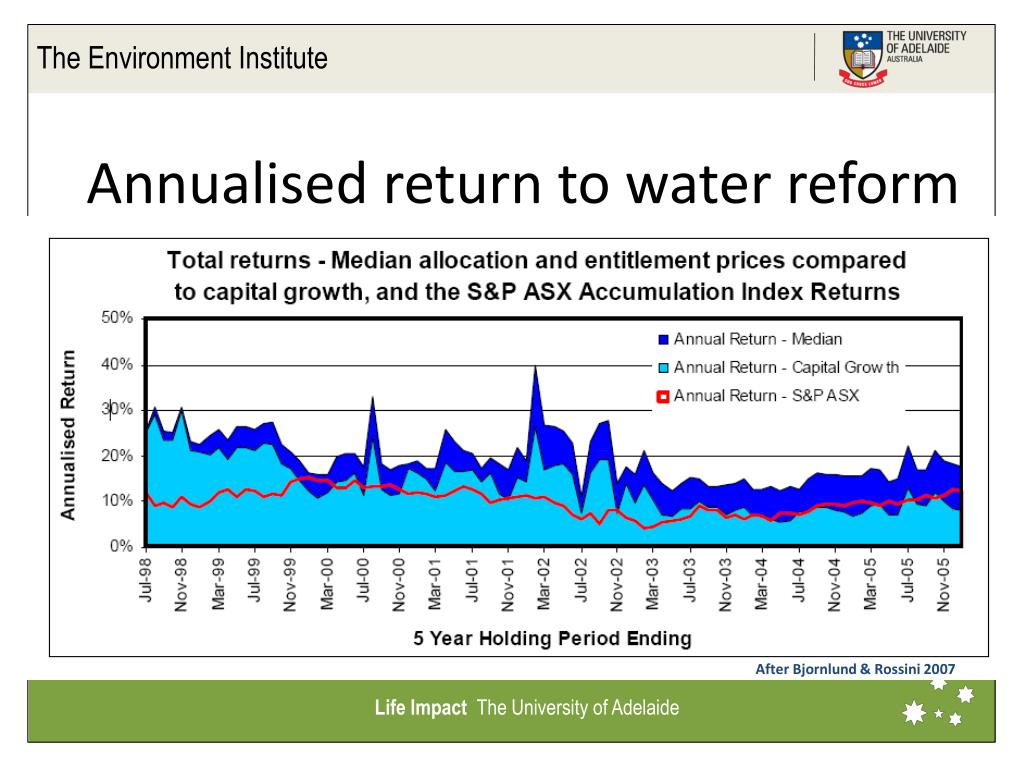 Annualised return to water reform