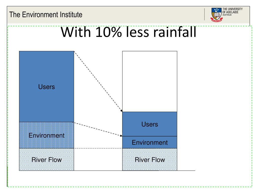 With 10% less rainfall