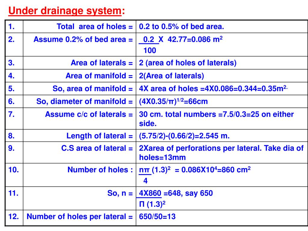 Under drainage system