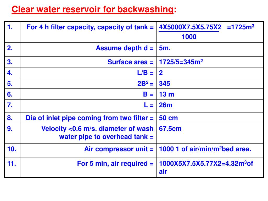 Clear water reservoir for backwashing