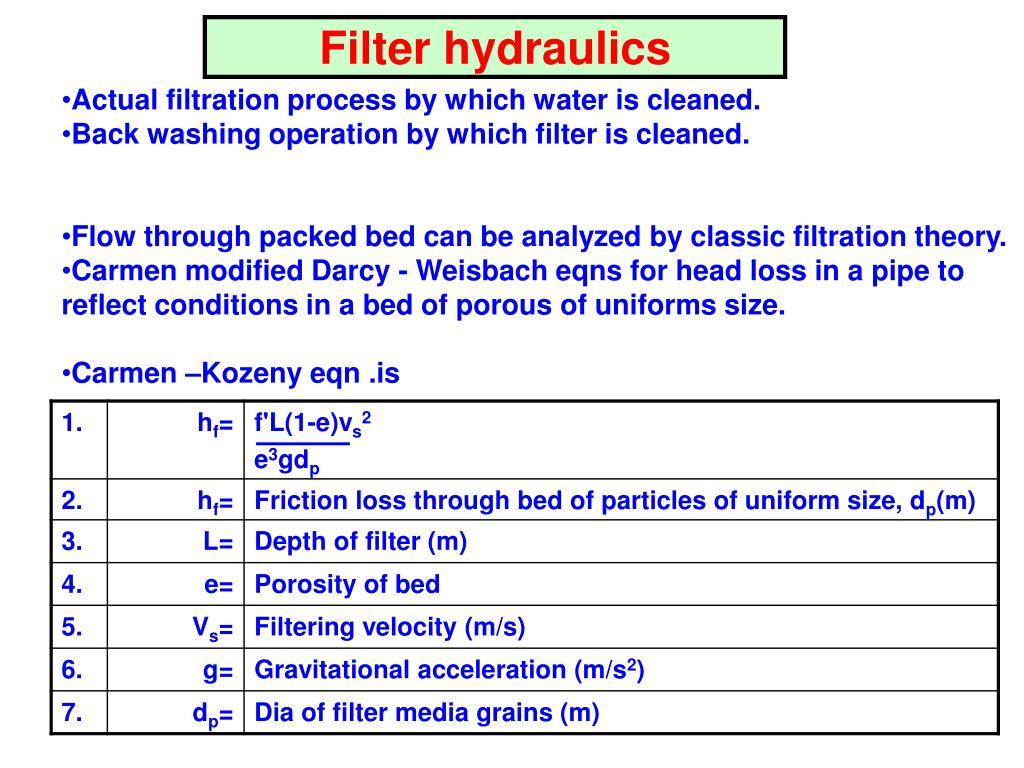 Filter hydraulics