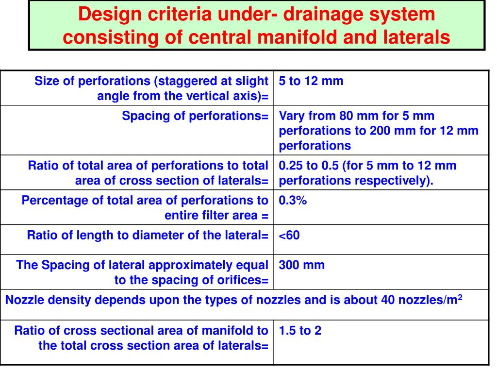 Design criteria under- drainage system consisting of central manifold and laterals
