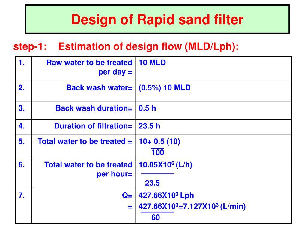 Design of Rapid sand filter