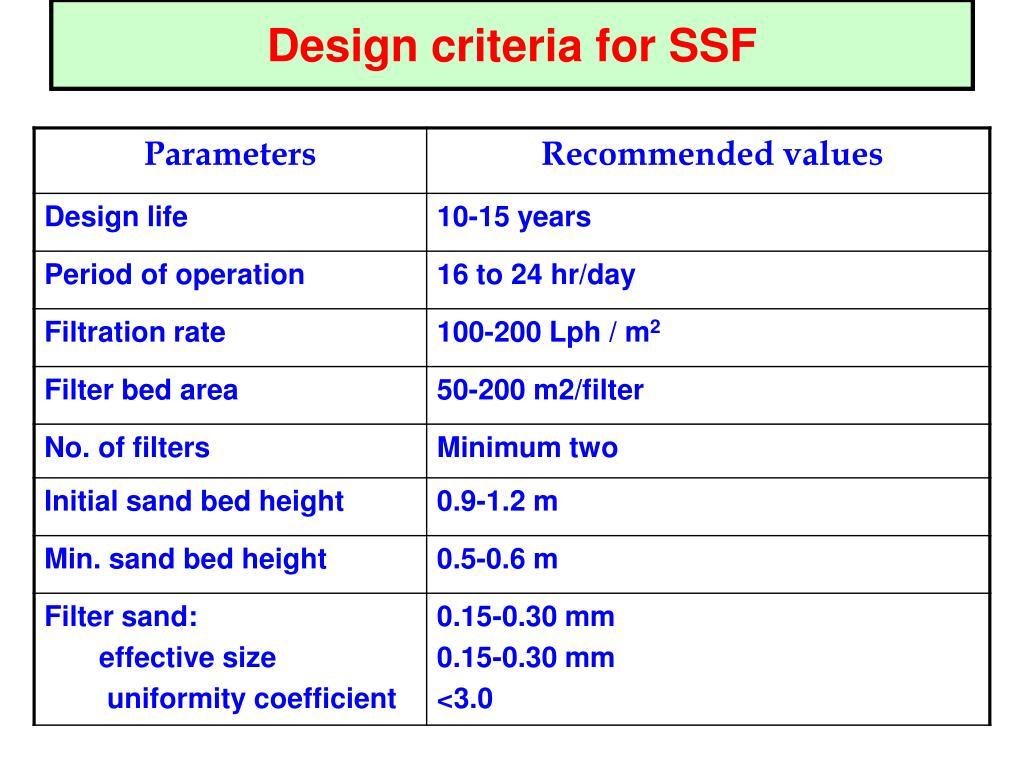Design criteria for SSF