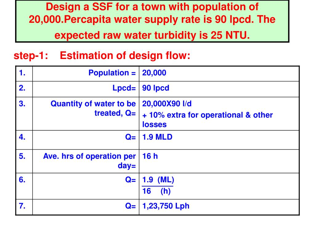 Design a SSF for a town with population of 20,000.Percapita water supply rate is 90 lpcd. The expected raw water turbidity is 25 NTU.