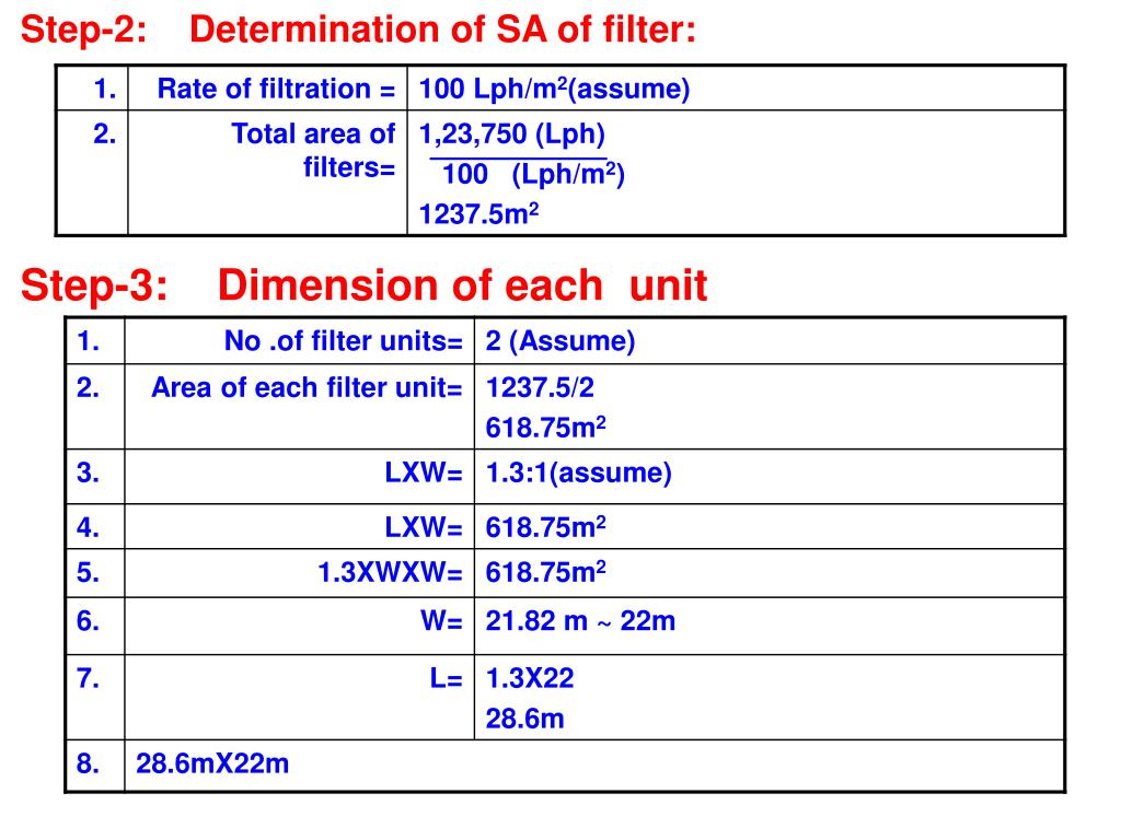 Step-2:    Determination of SA of filter: