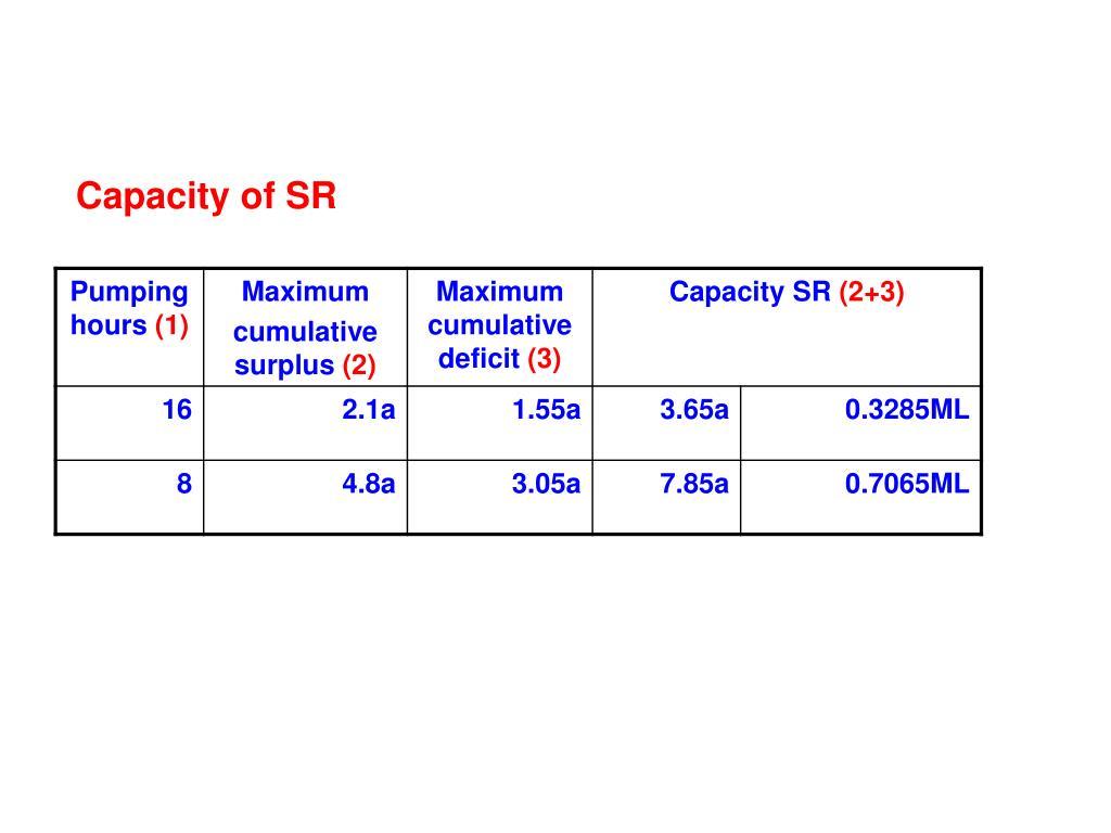 Capacity of SR