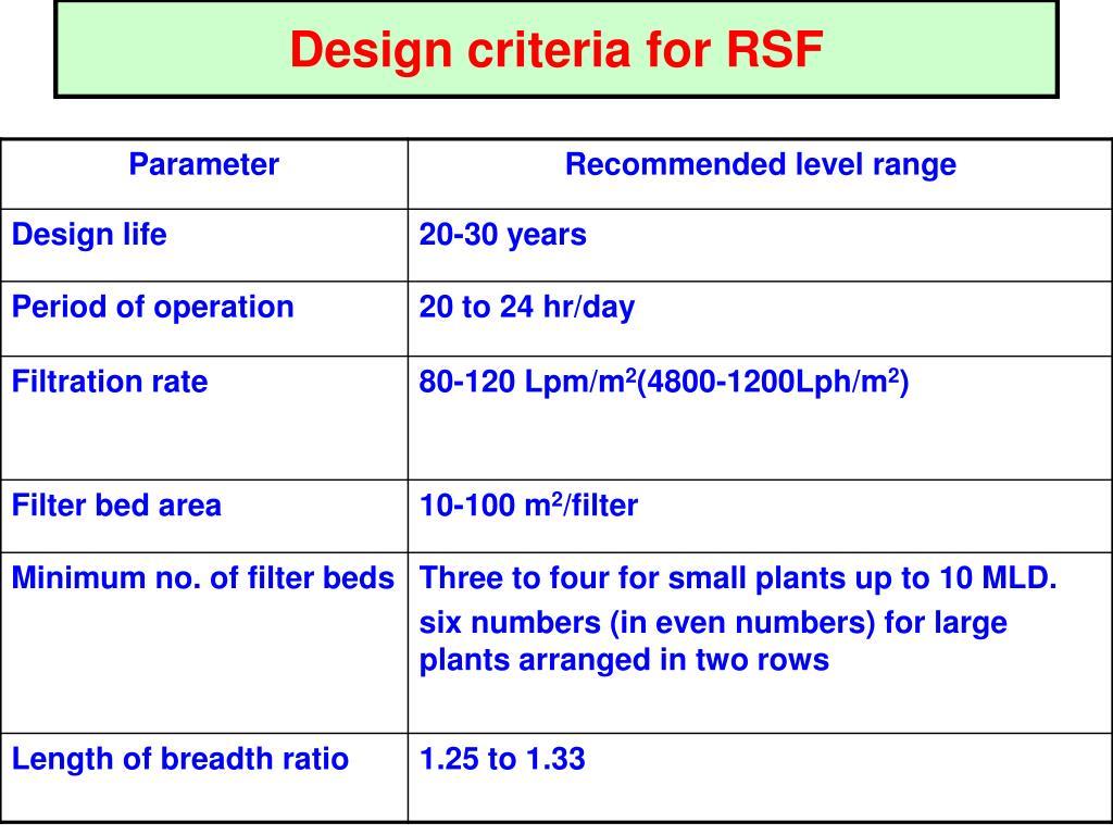 Design criteria for RSF