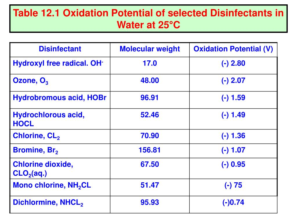 Table 12.1 Oxidation Potential of selected Disinfectants in Water at 25