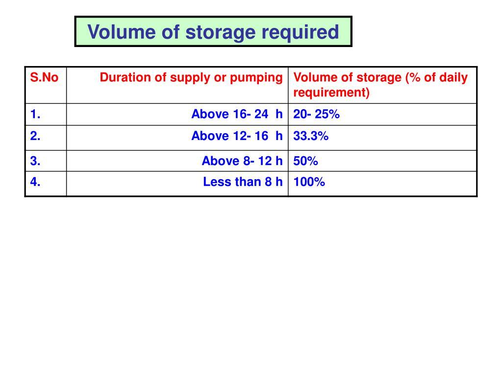 Volume of storage required