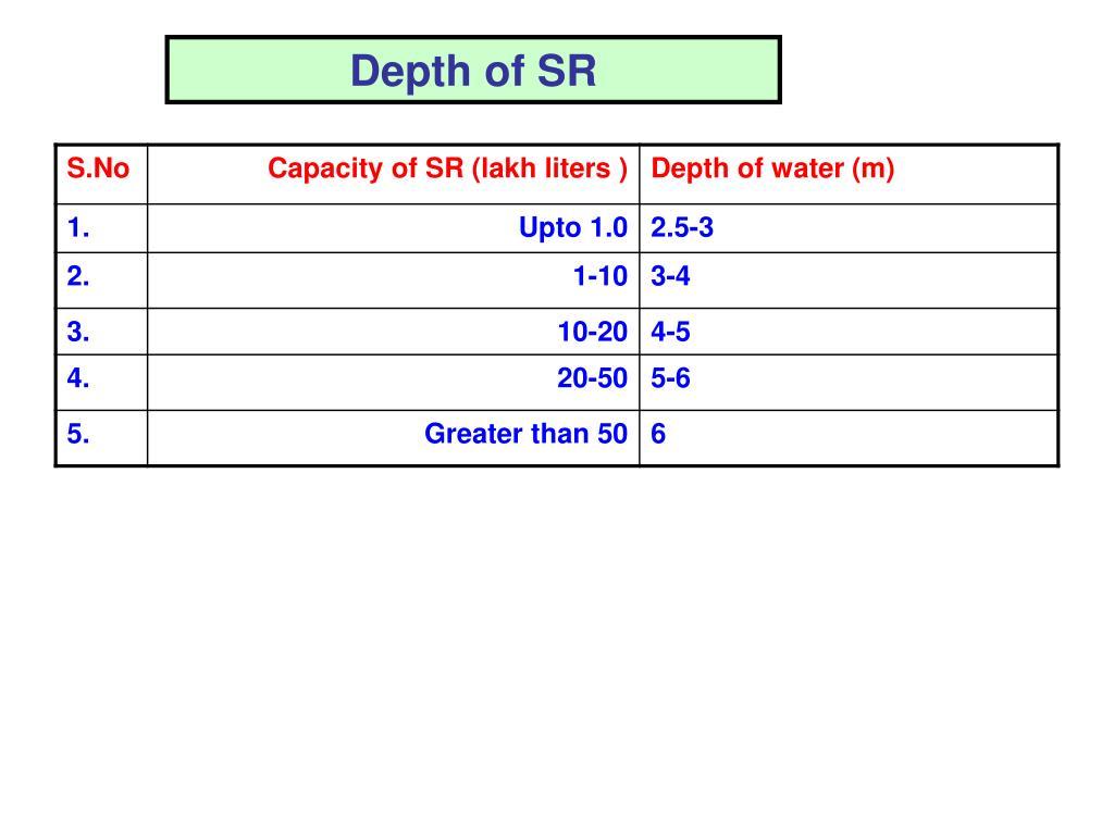 Depth of SR