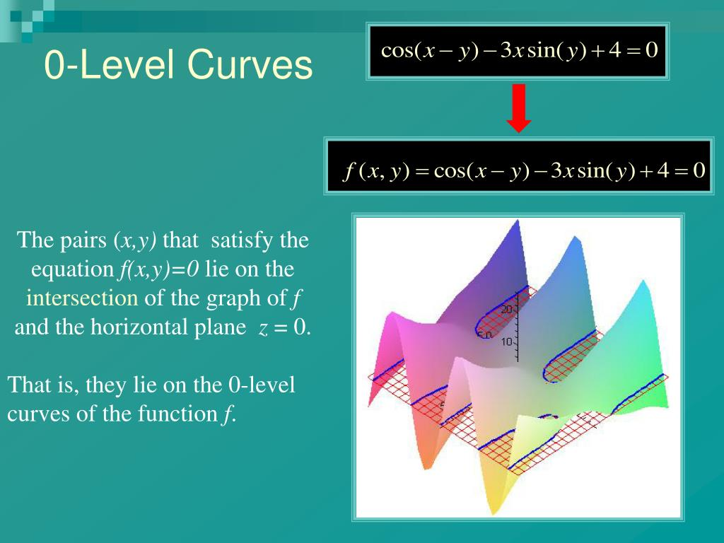 0-Level Curves