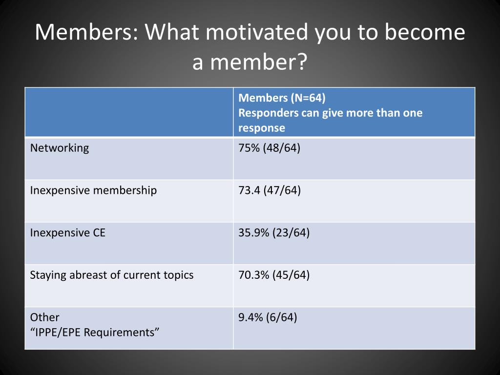 Members: What motivated you to become a member?