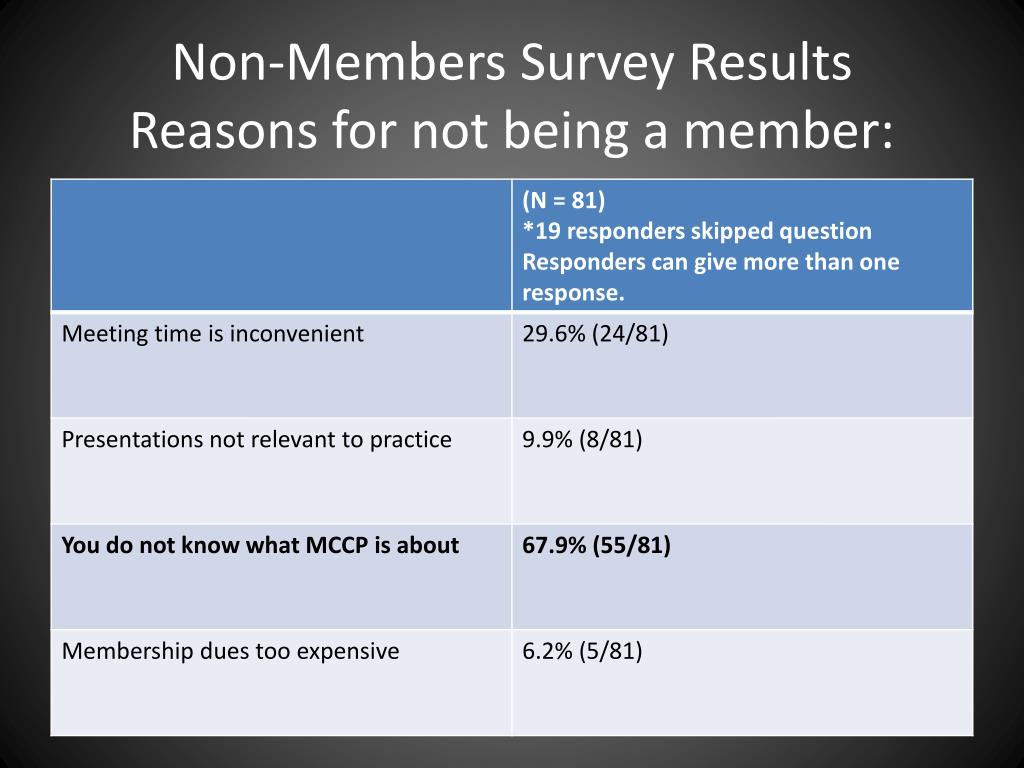 Non-Members Survey Results