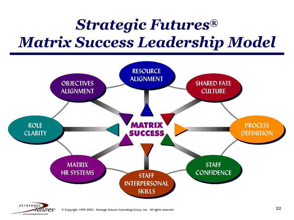 Strategic Futures
