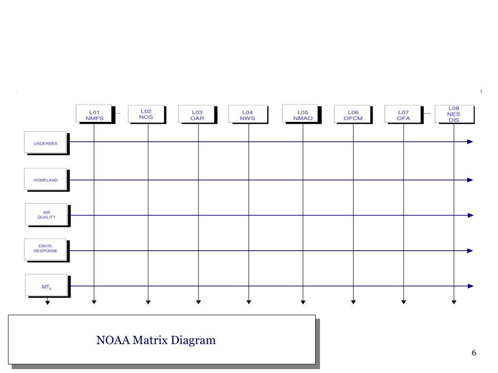 NOAA Matrix Diagram