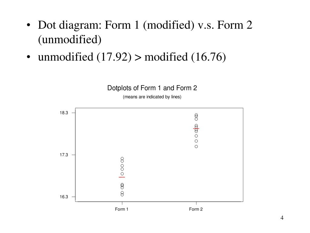 Dot diagram: Form 1 (modified) v.s. Form 2 (unmodified)