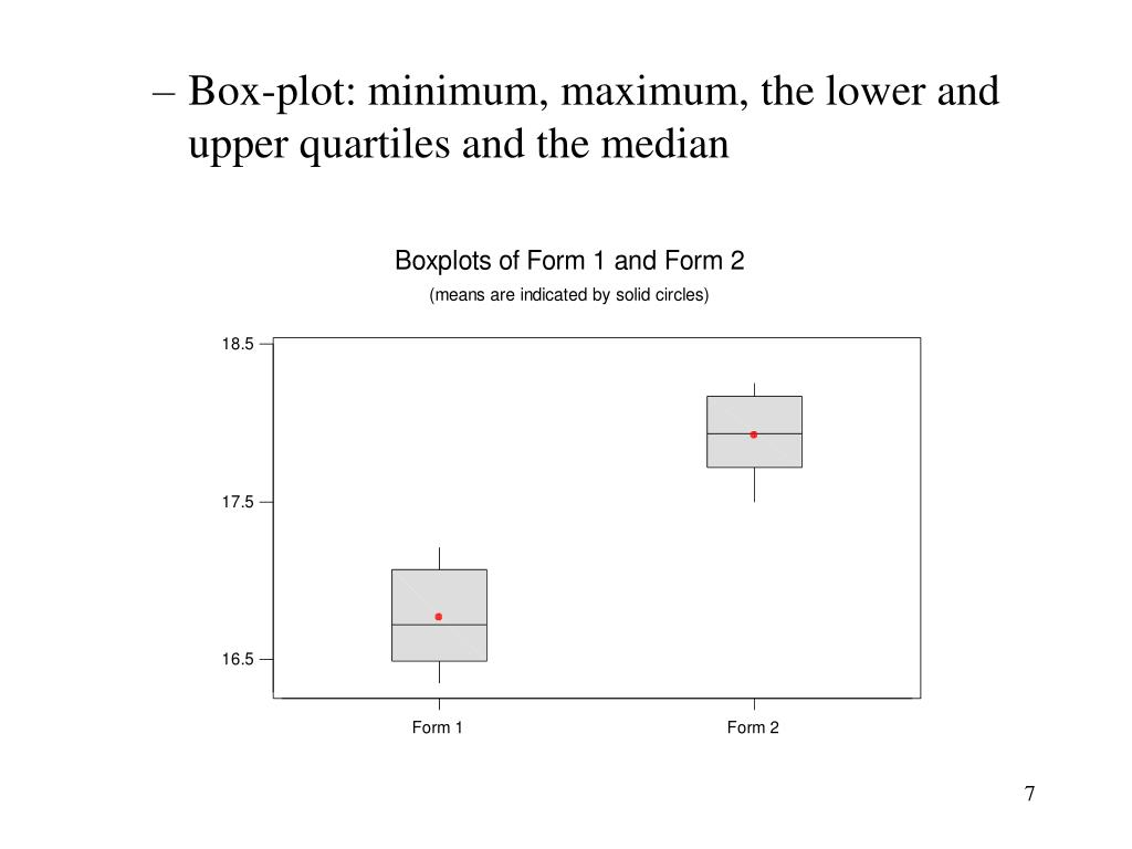 Box-plot: minimum, maximum, the lower and upper quartiles and the median
