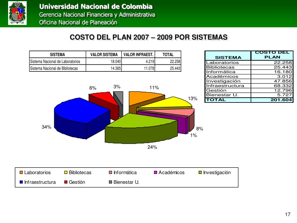 COSTO DEL PLAN 2007 – 2009 POR SISTEMAS