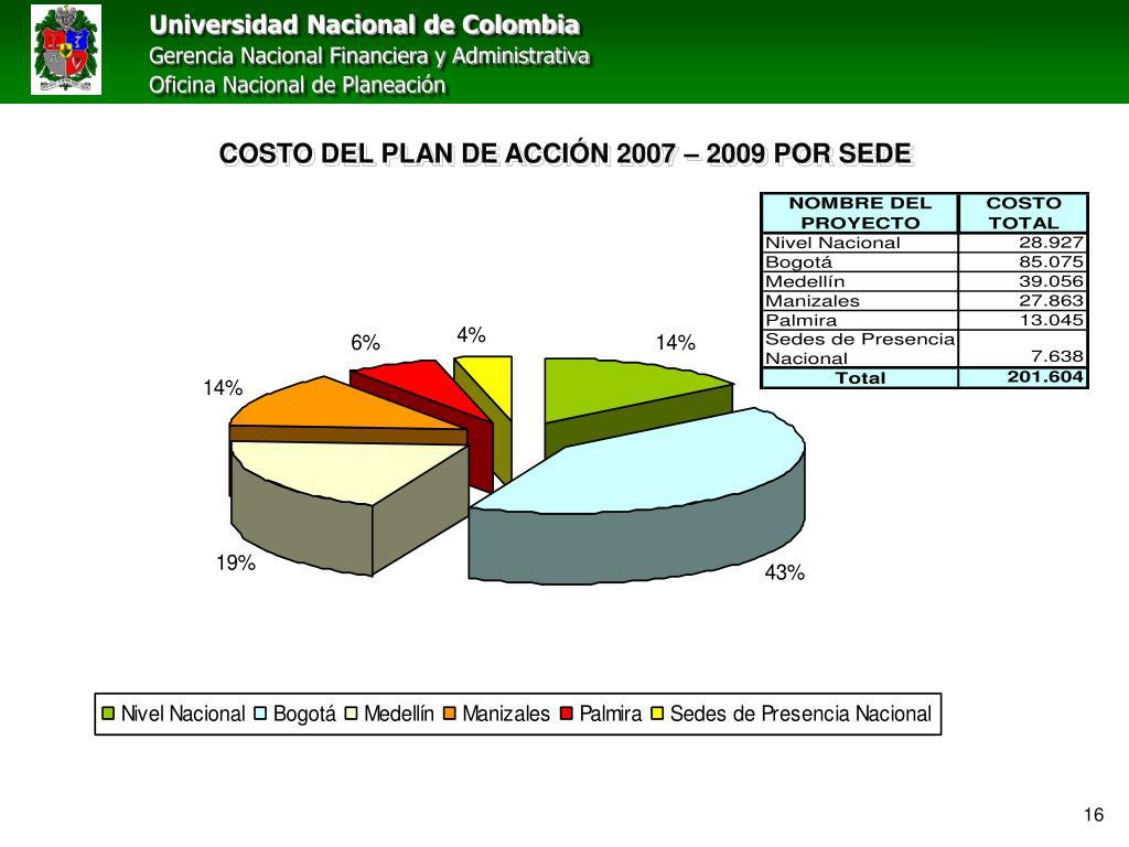 COSTO DEL PLAN DE ACCIÓN 2007 – 2009 POR SEDE