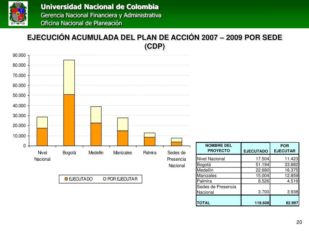 EJECUCIÓN ACUMULADA DEL PLAN DE ACCIÓN 2007 – 2009 POR SEDE (CDP)