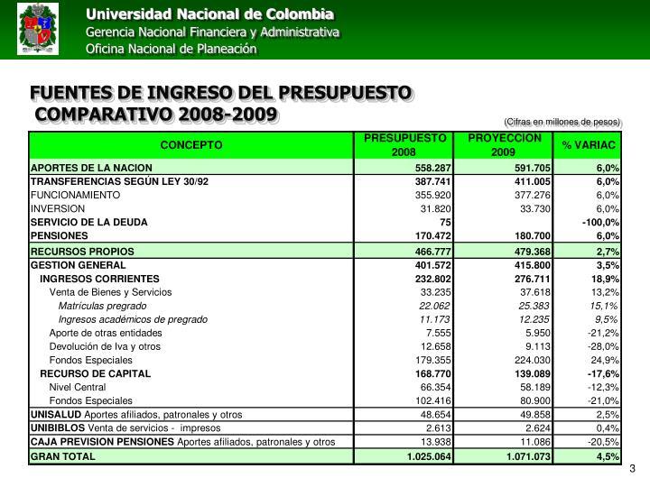 Fuentes de ingreso del presupuesto comparativo 2008 2009