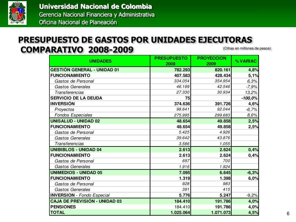 PRESUPUESTO DE GASTOS POR UNIDADES EJECUTORAS