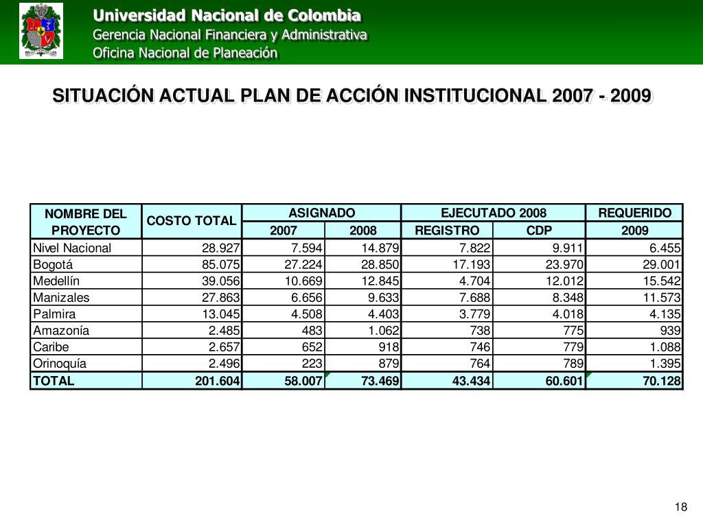 SITUACIÓN ACTUAL PLAN DE ACCIÓN INSTITUCIONAL 2007 - 2009