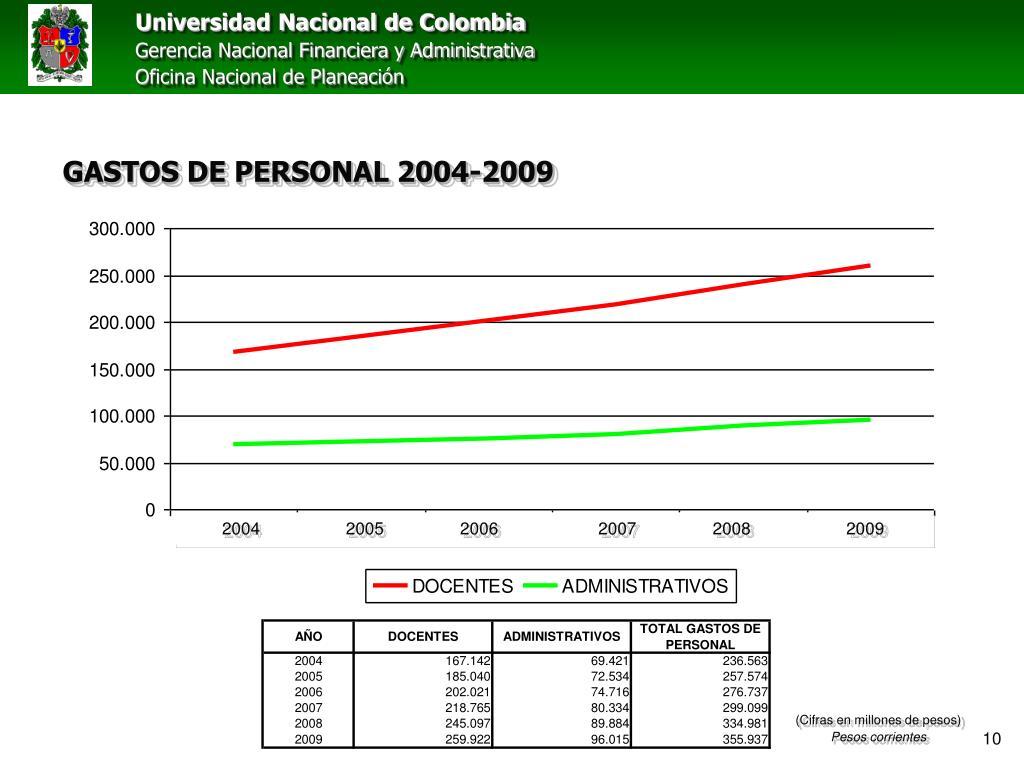 GASTOS DE PERSONAL 2004-2009