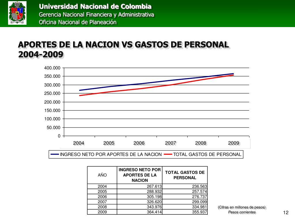 APORTES DE LA NACION VS GASTOS DE PERSONAL