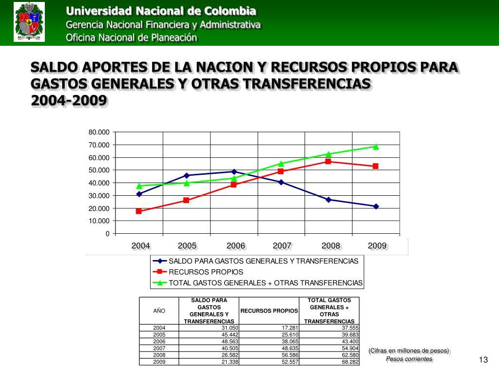 SALDO APORTES DE LA NACION Y RECURSOS PROPIOS PARA GASTOS GENERALES Y OTRAS TRANSFERENCIAS