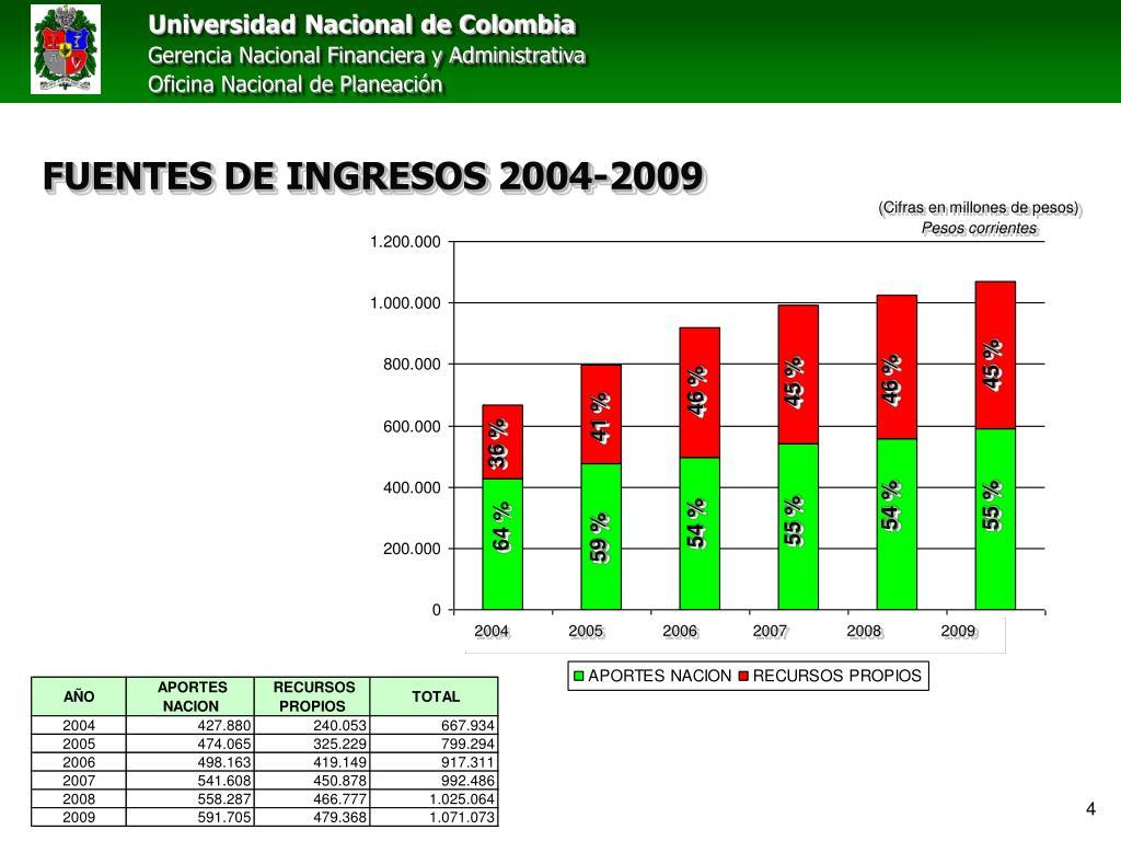 FUENTES DE INGRESOS 2004-2009