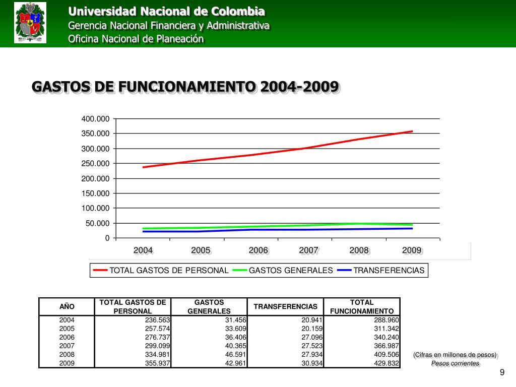 GASTOS DE FUNCIONAMIENTO 2004-2009
