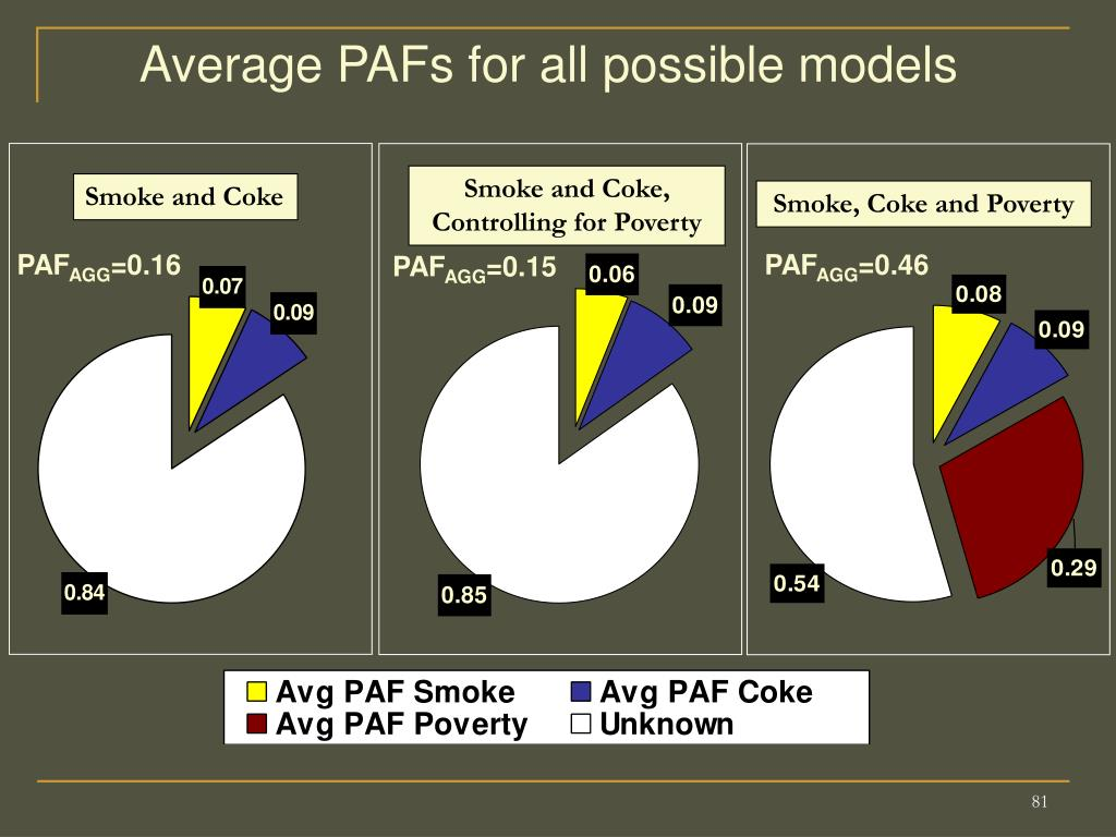Average PAFs for all possible models