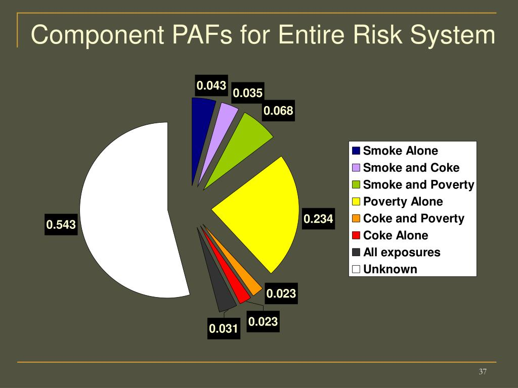 Component PAFs for Entire Risk System