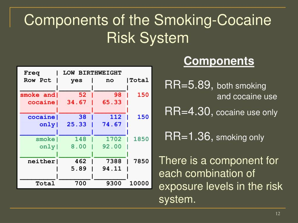 Components of the Smoking-Cocaine Risk System