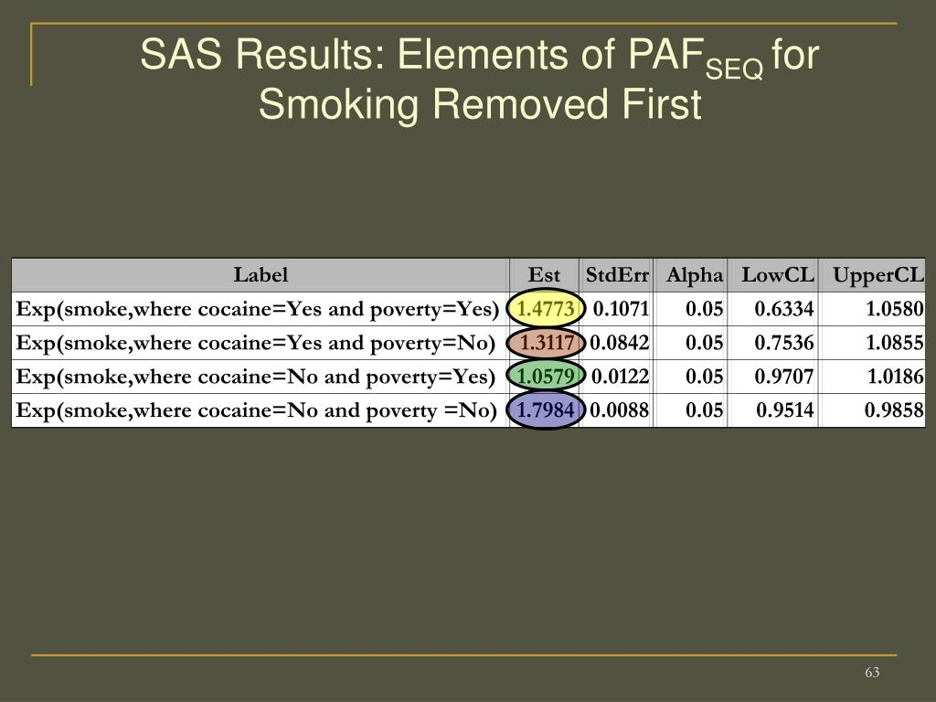 SAS Results: Elements of PAF