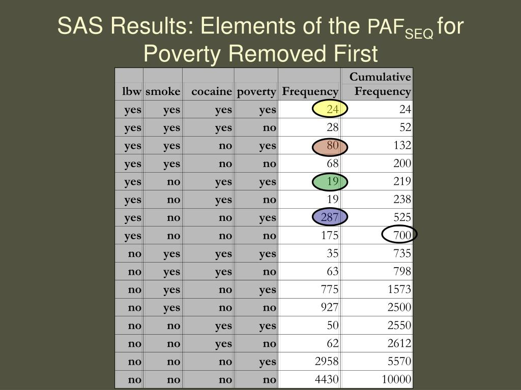 SAS Results: Elements of the