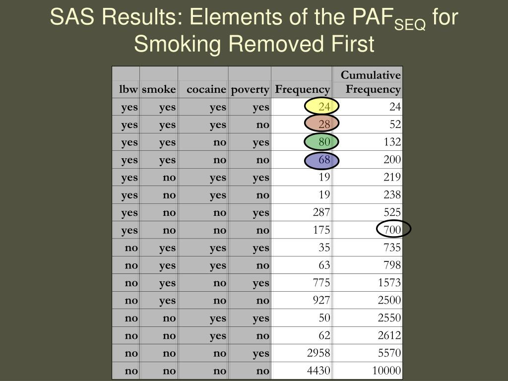 SAS Results: Elements of the PAF