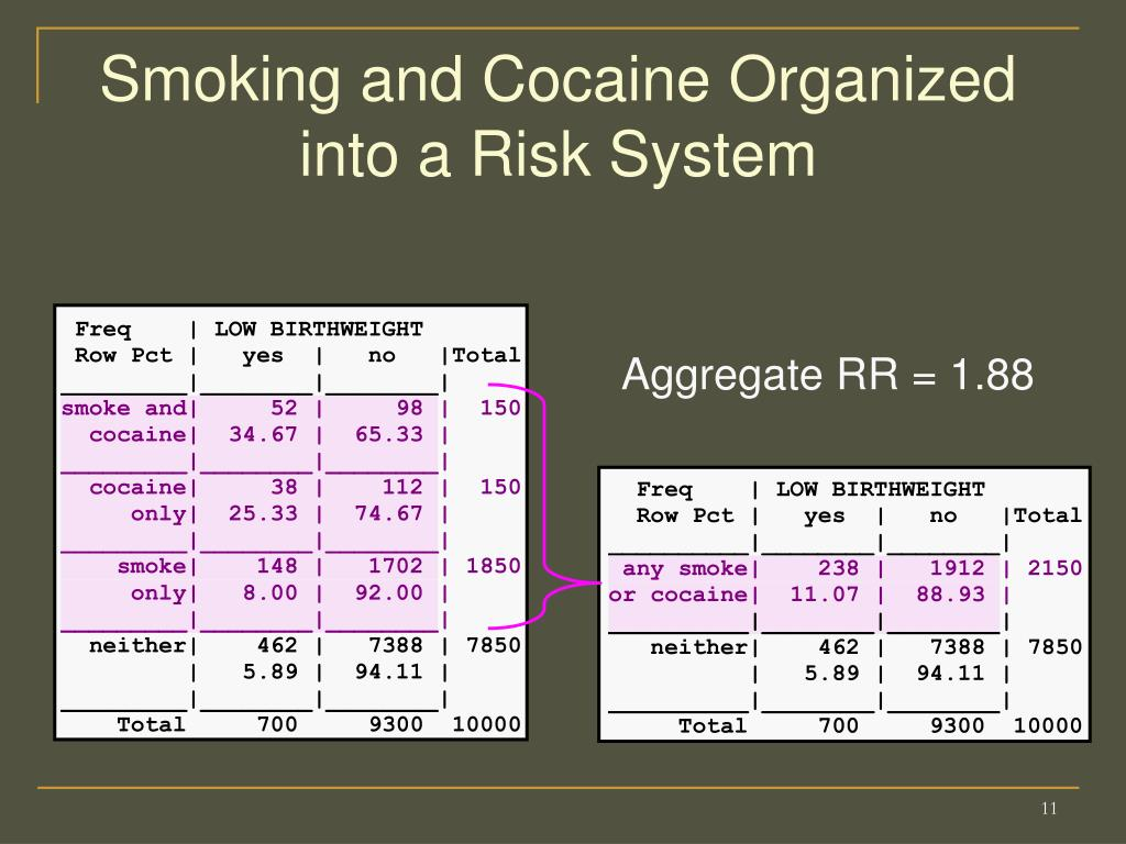 Smoking and Cocaine Organized into a Risk System