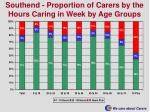 southend proportion of carers by the hours caring in week by age groups