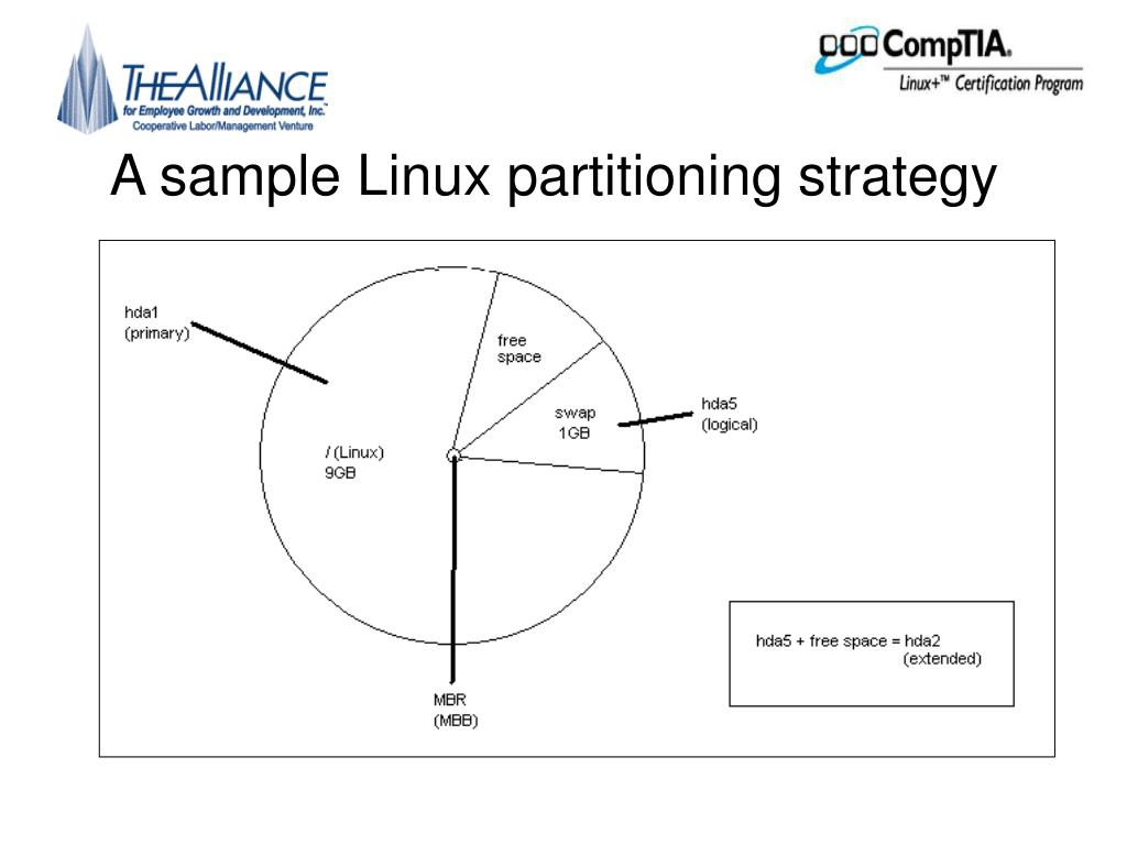 A sample Linux partitioning strategy